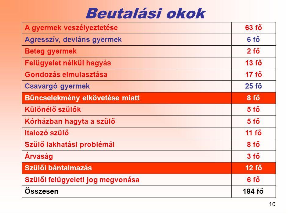 10 Beutalási okok A gyermek veszélyeztetése63 fő Agresszív, deviáns gyermek6 fő Beteg gyermek2 fő Felügyelet nélkül hagyás13 fő Gondozás elmulasztása1