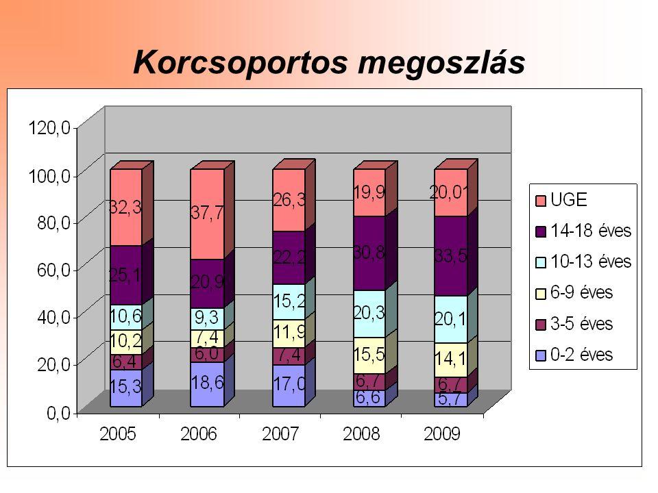 4 Létszám adatok Gondozási forma 2009.01.01-én fő 2009.12.31-én fő Ide 5726 Át 754766 Tn 152145 Kiskorú összesen 963937 Nagykorú 238234 Mindösszesen 12011171