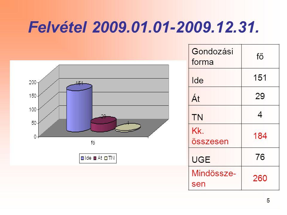 5 Felvétel 2009.01.01-2009.12.31. Gondozási forma fő Ide 151 Át 29 TN 4 Kk. összesen 184 UGE 76 Mindössze- sen 260