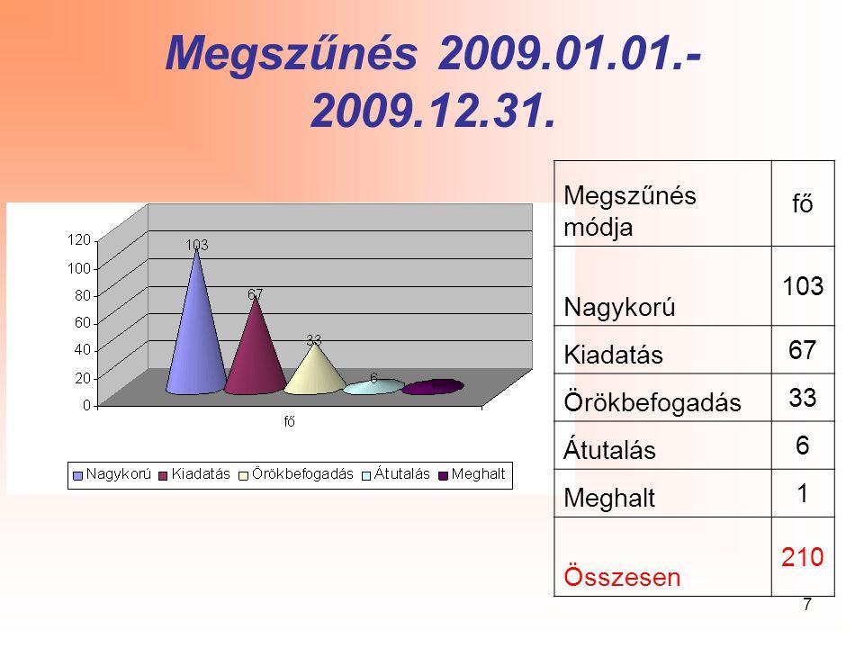 8 Kikerülés aránya Somogy Megye 20052006200720082009Átlag december 31-i létszám 957926931963937943 Kikerülés169161187231210191 A kikerülés aránya a december 31-i létszámban 17,6617,3920,0923,9922,5020,30