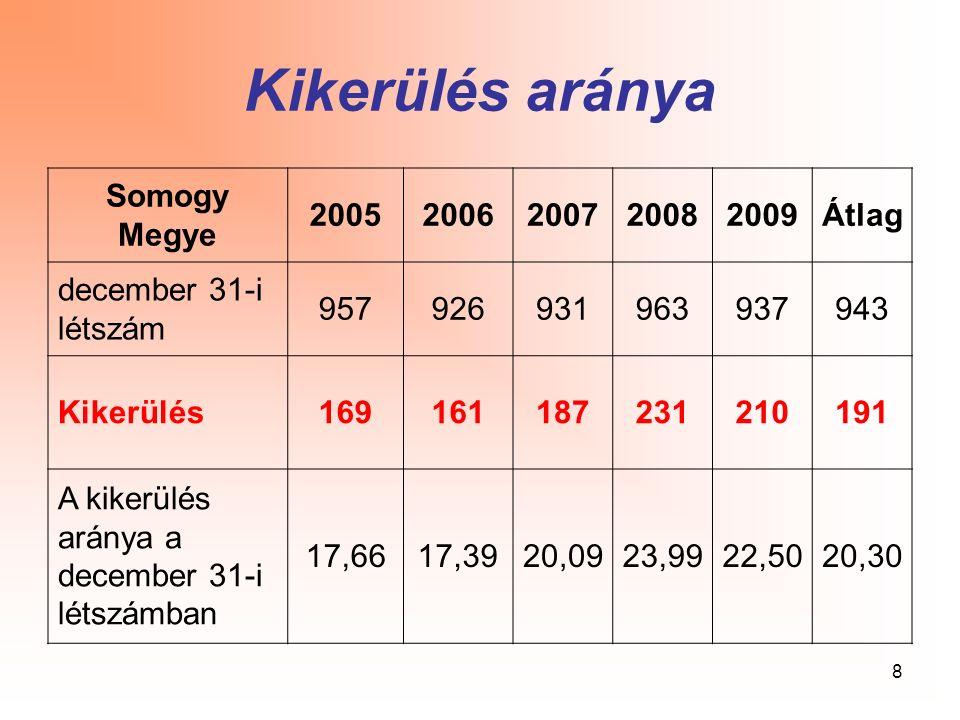 8 Kikerülés aránya Somogy Megye 20052006200720082009Átlag december 31-i létszám 957926931963937943 Kikerülés169161187231210191 A kikerülés aránya a de