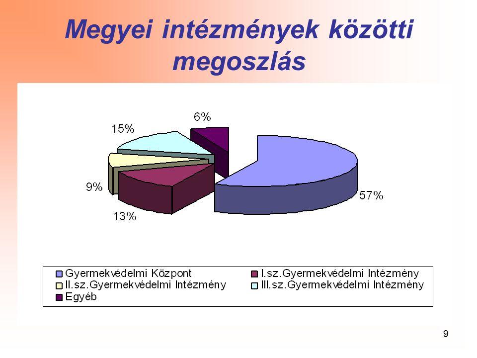 9 Megyei intézmények közötti megoszlás