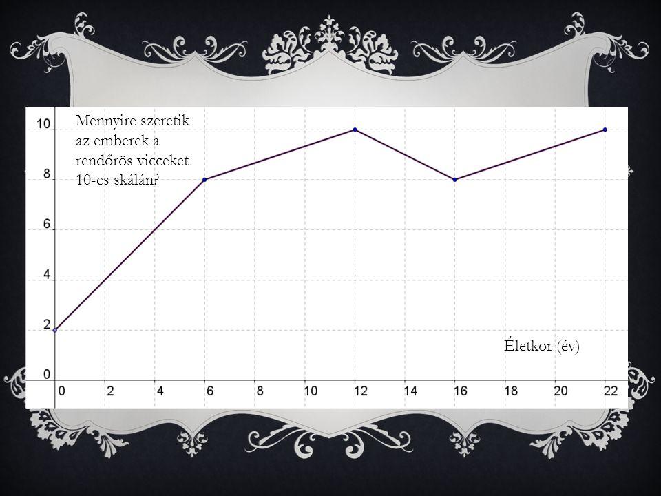 DIAGRAMOK  Ha diagramot használsz a tengelyekre írd fel milyen mennyiséget jelölnek, illetve tüntesd fel a mértékegységet Mennyire szeretik az emberek a rendőrös vicceket 10-es skálán.