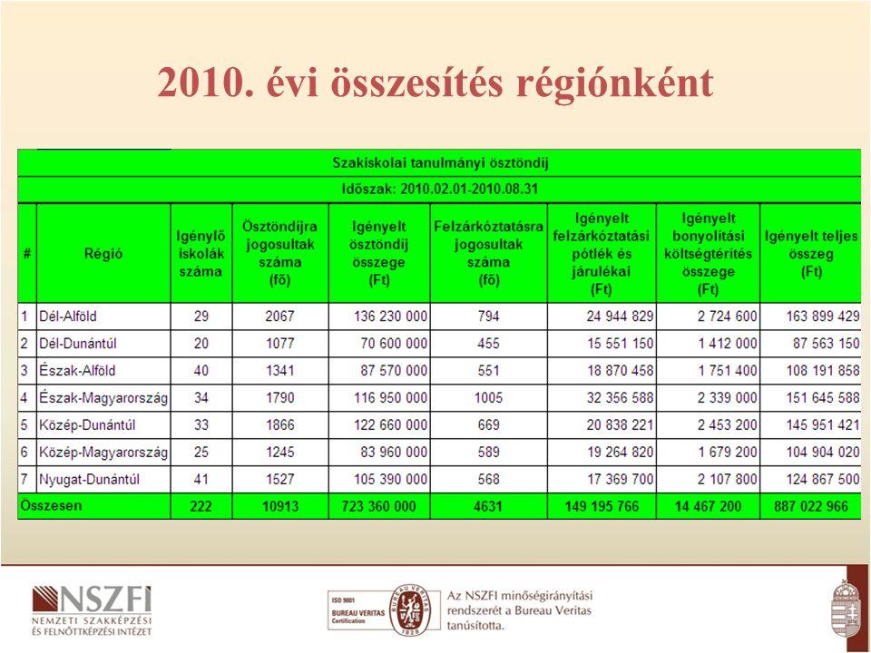 2010. évi összesítés régiónként