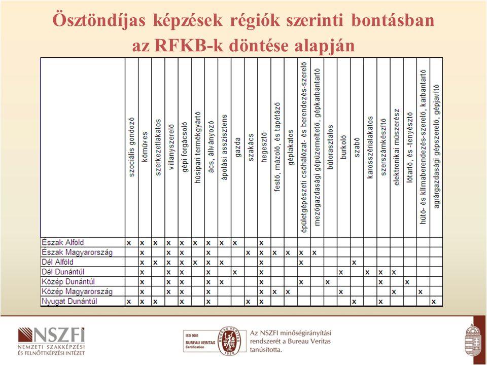 Ösztöndíjas képzések régiók szerinti bontásban az RFKB-k döntése alapján