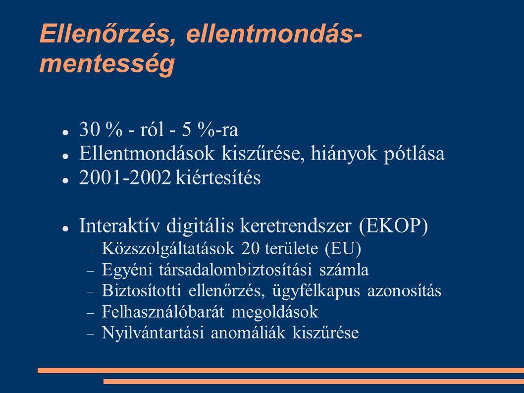 Ellenőrzés, ellentmondás- mentesség 30 % - ról - 5 %-ra Ellentmondások kiszűrése, hiányok pótlása 2001-2002 kiértesítés Interaktív digitális keretrendszer (EKOP)  Közszolgáltatások 20 területe (EU)  Egyéni társadalombiztosítási számla  Biztosítotti ellenőrzés, ügyfélkapus azonosítás  Felhasználóbarát megoldások  Nyilvántartási anomáliák kiszűrése