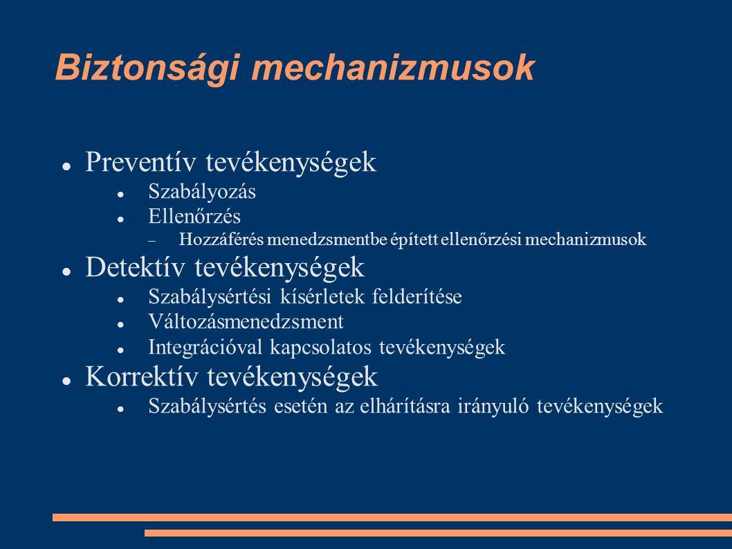Biztonsági mechanizmusok Preventív tevékenységek Szabályozás Ellenőrzés  Hozzáférés menedzsmentbe épített ellenőrzési mechanizmusok Detektív tevékenységek Szabálysértési kísérletek felderítése Változásmenedzsment Integrációval kapcsolatos tevékenységek Korrektív tevékenységek Szabálysértés esetén az elhárításra irányuló tevékenységek