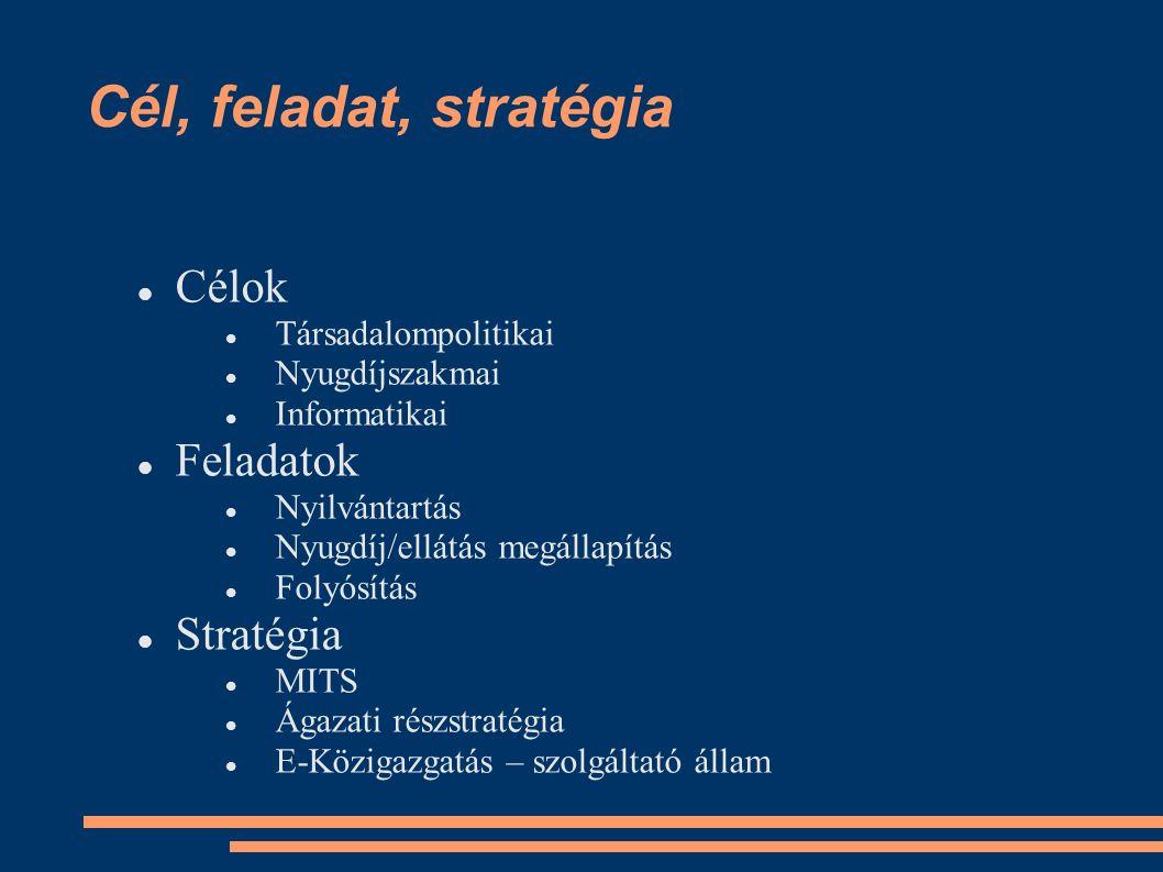 Cél, feladat, stratégia Célok Társadalompolitikai Nyugdíjszakmai Informatikai Feladatok Nyilvántartás Nyugdíj/ellátás megállapítás Folyósítás Stratégia MITS Ágazati részstratégia E-Közigazgatás – szolgáltató állam