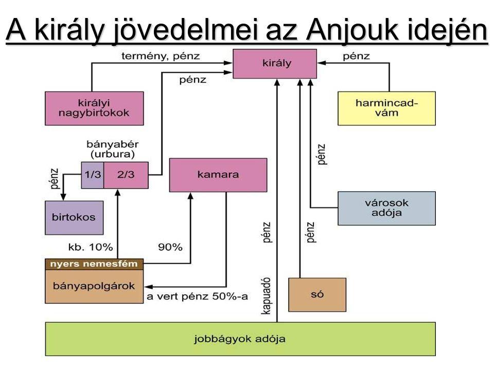 A király jövedelmei az Anjouk idején