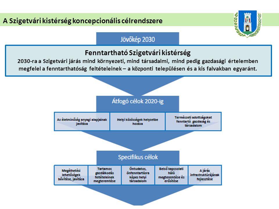 A Szigetvári kistérség koncepcionális célrendszere Fenntartható Szigetvári kistérség 2030-ra a Szigetvári járás mind környezeti, mind társadalmi, mind