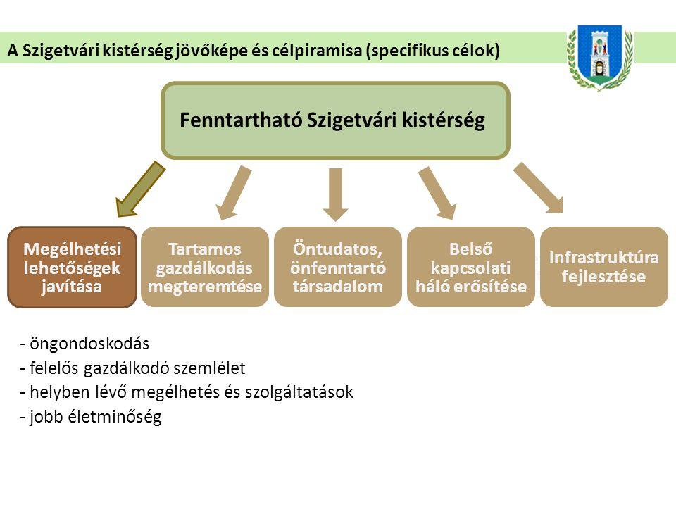 A Szigetvári kistérség jövőképe és célpiramisa (specifikus célok) Fenntartható Szigetvári kistérség - öngondoskodás - felelős gazdálkodó szemlélet - helyben lévő megélhetés és szolgáltatások - jobb életminőség Megélhetési lehetőségek javítása Természeti adottságokat hasznosító és fenntartó társadalom Tartamos gazdálkodás megteremtése Öntudatos, önfenntartó társadalom Belső kapcsolati háló erősítése Infrastruktúra fejlesztése