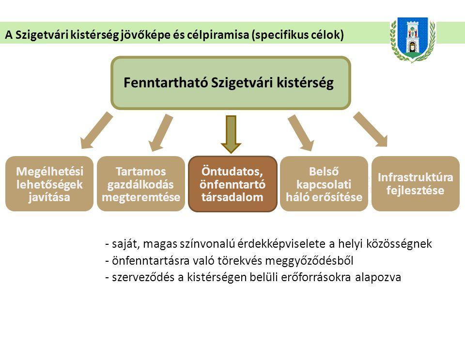 - közösségi kapcsolatok újjáépítése - kistérségen belüli közösségi és gazdasági kapcsolatok erősítése - hagyományos város-falu viszony helyreállítása A Szigetvári kistérség jövőképe és célpiramisa (specifikus célok) Fenntartható Szigetvári kistérség Megélhetési lehetőségek javítása Természeti adottságokat hasznosító és fenntartó társadalom Tartamos gazdálkodás megteremtése Öntudatos, önfenntartó társadalom Belső kapcsolati háló erősítése Infrastruktúra fejlesztése