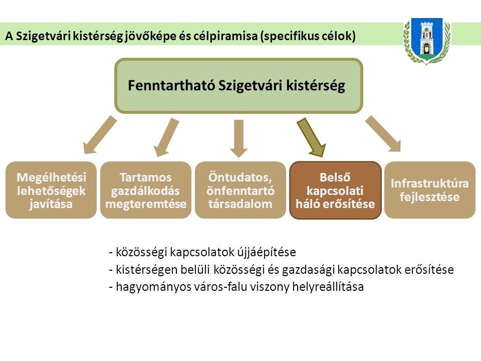 - átmenő forgalom kialakulása - a megyén belüli térségek irányába - a déli és nyugati határ elzártságának oldására, Horvátország felé - a gazdasági, feldolgozóipari és turisztikai kapcsolatok erősítésére - vasút, M60, 67-es út, Dráva híd Zalátánál, Vejti révátkelő A Szigetvári kistérség jövőképe és célpiramisa (specifikus célok) Fenntartható Szigetvári kistérség Megélhetési lehetőségek javítása Természeti adottságokat hasznosító és fenntartó társadalom Tartamos gazdálkodás megteremtése Öntudatos, önfenntartó társadalom Belső kapcsolati háló erősítése Infrastruktúra fejlesztése
