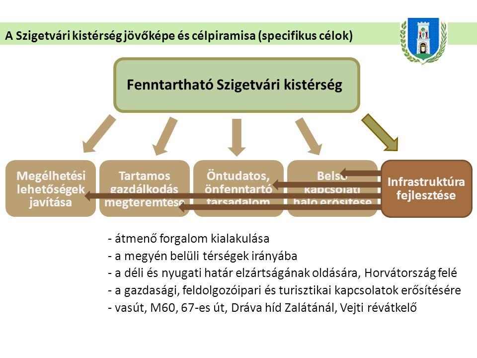 - átmenő forgalom kialakulása - a megyén belüli térségek irányába - a déli és nyugati határ elzártságának oldására, Horvátország felé - a gazdasági, f