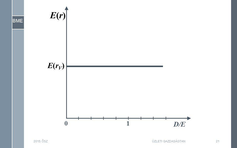 BME 2015. ŐSZ21ÜZLETI GAZDASÁGTAN D/E 10 E(rV)E(rV) E(r)E(r)