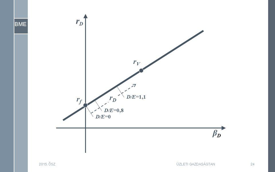 BME 2015. ŐSZ24ÜZLETI GAZDASÁGTAN βDβD rfrf rVrV D/E=0 D/E=0,8 D/E=1,1 rDrD rDrD