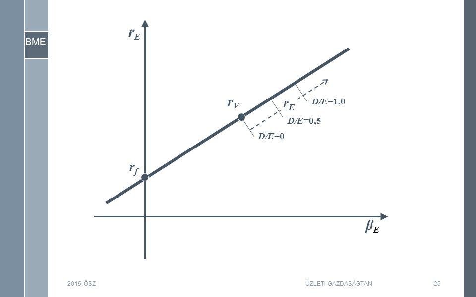 BME 2015. ŐSZ29ÜZLETI GAZDASÁGTAN βEβE rfrf rVrV D/E=0 D/E=0,5 D/E=1,0 rErE rErE
