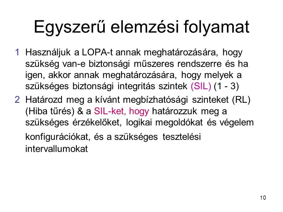 10 Egyszerű elemzési folyamat 1Használjuk a LOPA-t annak meghatározására, hogy szükség van-e biztonsági műszeres rendszerre és ha igen, akkor annak me