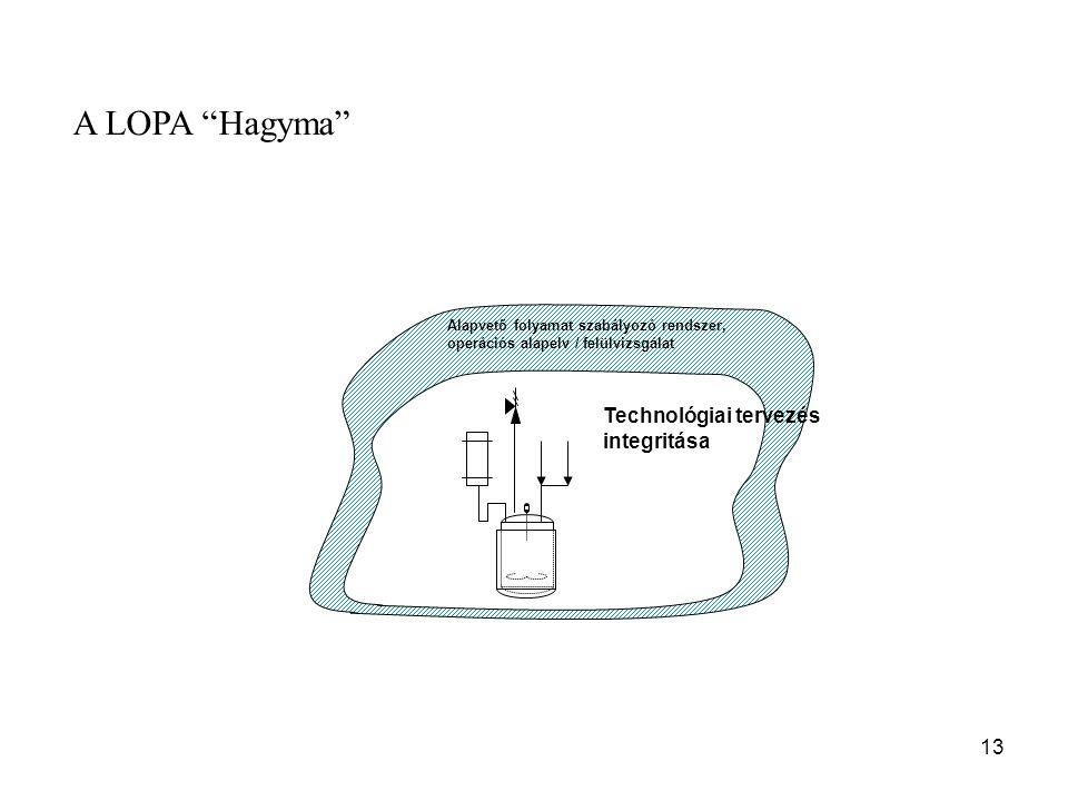 """13 Alapvető folyamat szabályozó rendszer, operációs alapelv / felülvizsgálat Technológiai tervezés integritása A LOPA """"Hagyma"""""""