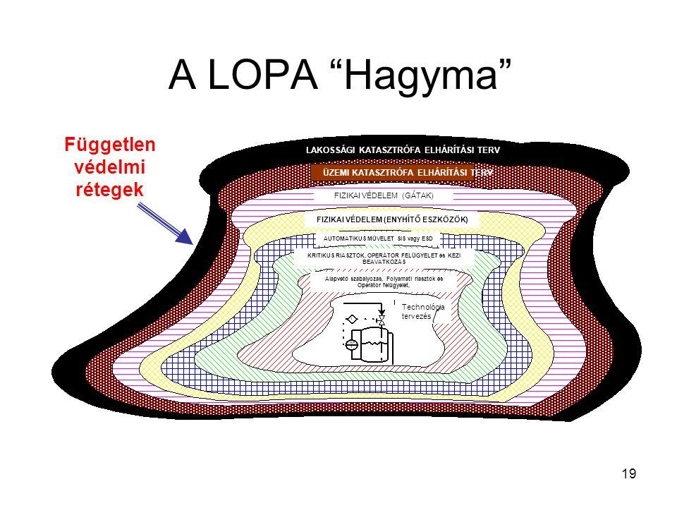 """19 A LOPA """"Hagyma"""" Független védelmi rétegek LAKOSSÁGI KATASZTRÓFA ELHÁRÍTÁSI TERV ÜZEMI KATASZTRÓFA ELHÁRÍTÁSI TERV Technológia tervezés FIZIKAI VÉDE"""