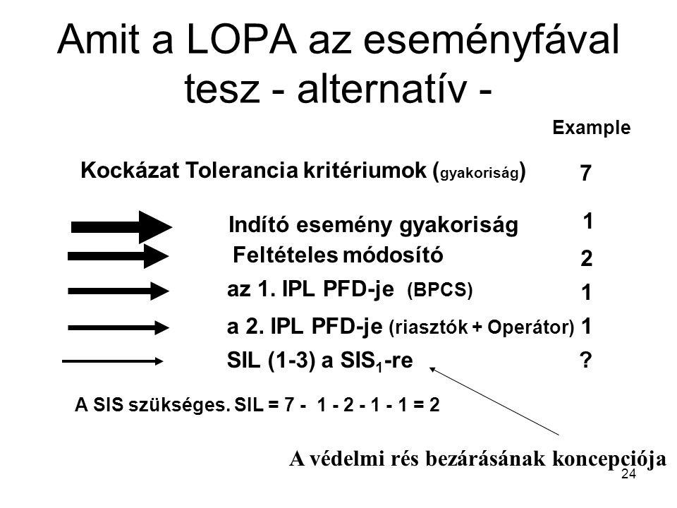 24 Amit a LOPA az eseményfával tesz - alternatív - Indító esemény gyakoriság Kockázat Tolerancia kritériumok ( gyakoriság ) az 1. IPL PFD-je (BPCS) a