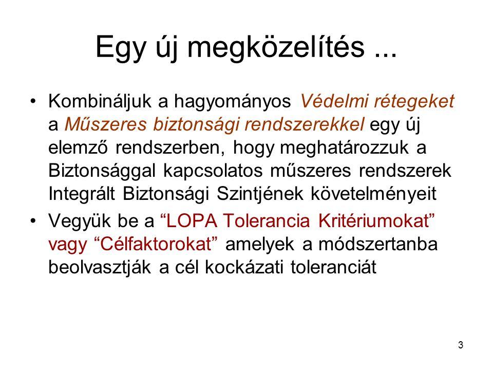 24 Amit a LOPA az eseményfával tesz - alternatív - Indító esemény gyakoriság Kockázat Tolerancia kritériumok ( gyakoriság ) az 1.