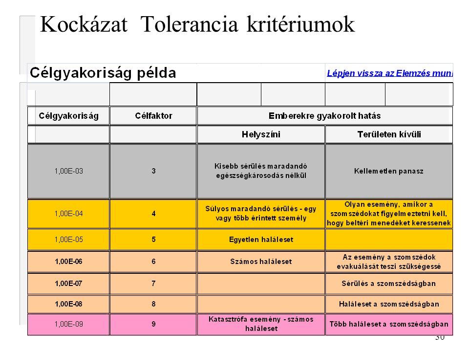 30 Kockázat Tolerancia kritériumok
