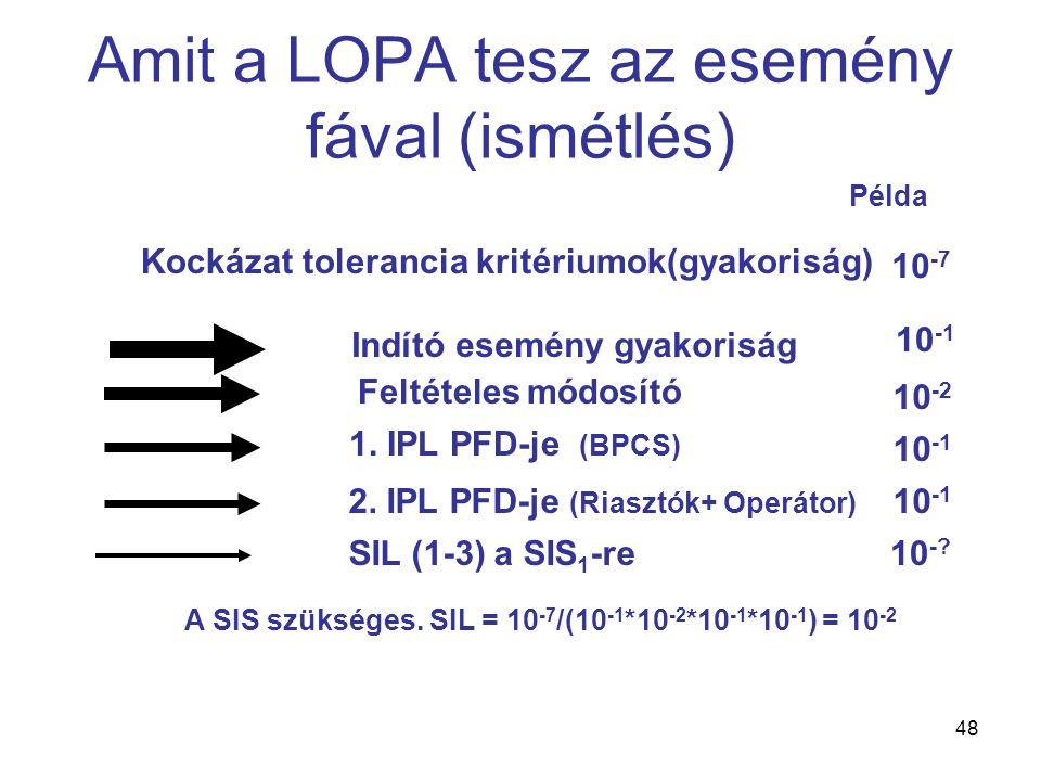 48 Amit a LOPA tesz az esemény fával (ismétlés) Indító esemény gyakoriság Kockázat tolerancia kritériumok(gyakoriság) 1. IPL PFD-je (BPCS) 2. IPL PFD-