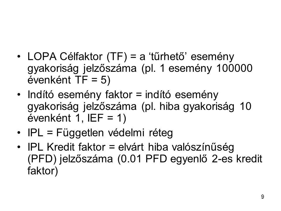 9 LOPA Célfaktor (TF) = a 'tűrhető' esemény gyakoriság jelzőszáma (pl. 1 esemény 100000 évenként TF = 5) Indító esemény faktor = indító esemény gyakor