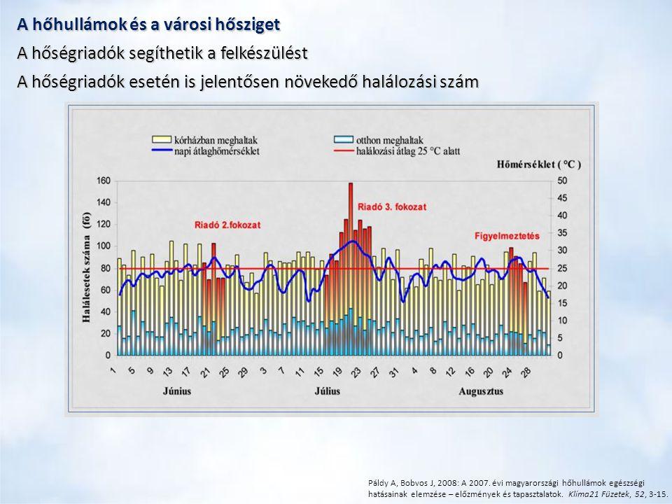Páldy A, Bobvos J, 2008: A 2007. évi magyarországi hőhullámok egészségi hatásainak elemzése – előzmények és tapasztalatok. Klíma21 Füzetek, 52, 3-15.