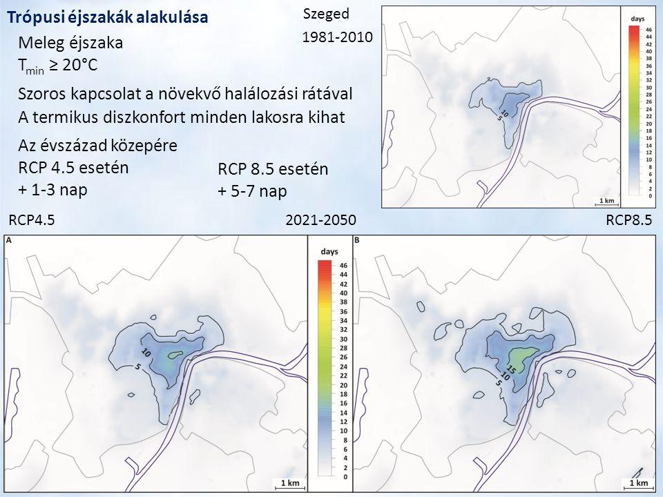 2021-2050RCP4.5RCP8.5 Trópusi éjszakák alakulása 1981-2010 Meleg éjszaka T min ≥ 20°C Szeged Szoros kapcsolat a növekvő halálozási rátával A termikus diszkonfort minden lakosra kihat Az évszázad közepére RCP 4.5 esetén + 1-3 nap RCP 8.5 esetén + 5-7 nap