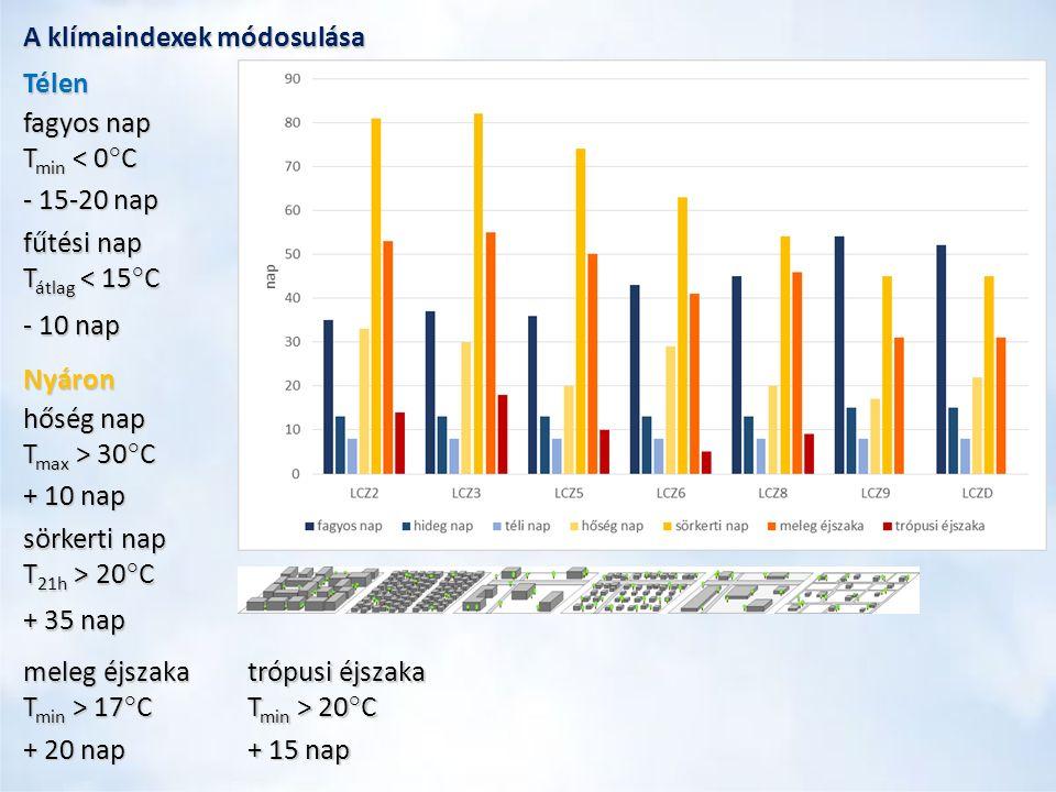A klímaindexek módosulása Télen fagyos nap T min < 0°C - 15-20 nap fűtési nap T átlag < 15°C - 10 nap Nyáron hőség nap T max > 30°C + 10 nap sörkerti nap T 21h > 20°C + 35 nap meleg éjszaka T min > 17°C + 20 nap trópusi éjszaka T min > 20°C + 15 nap