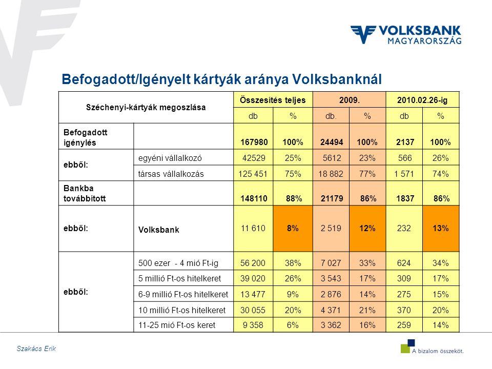 Szakács Erik Befogadott/Igényelt kártyák aránya Volksbanknál Széchenyi-kártyák megoszlása Összesítés teljes2009.2010.02.26-ig db%db.%db% Befogadott igénylés 167980100% 24494100% 2137100% ebből: egyéni vállalkozó 4252925% 561223% 56626% társas vállalkozás125 45175%18 88277%1 57174% Bankba továbbított 148110 88% 21179 86% 1837 86% ebből: 11 6108%2 51912%23213% Volksbank ebből: 500 ezer - 4 mió Ft-ig56 20038%7 02733%62434% 5 millió Ft-os hitelkeret39 02026%3 54317%30917% 6-9 millió Ft-os hitelkeret13 4779%2 87614%27515% 10 millió Ft-os hitelkeret30 05520%4 37121%37020% 11-25 mió Ft-os keret9 3586%3 36216%25914%