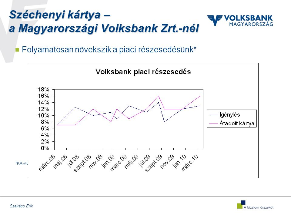 Szakács Erik Széchenyi kártya – a Magyarországi Volksbank Zrt.-nél Folyamatosan növekszik a piaci részesedésünk* *KA-VOSZ adatok alapján
