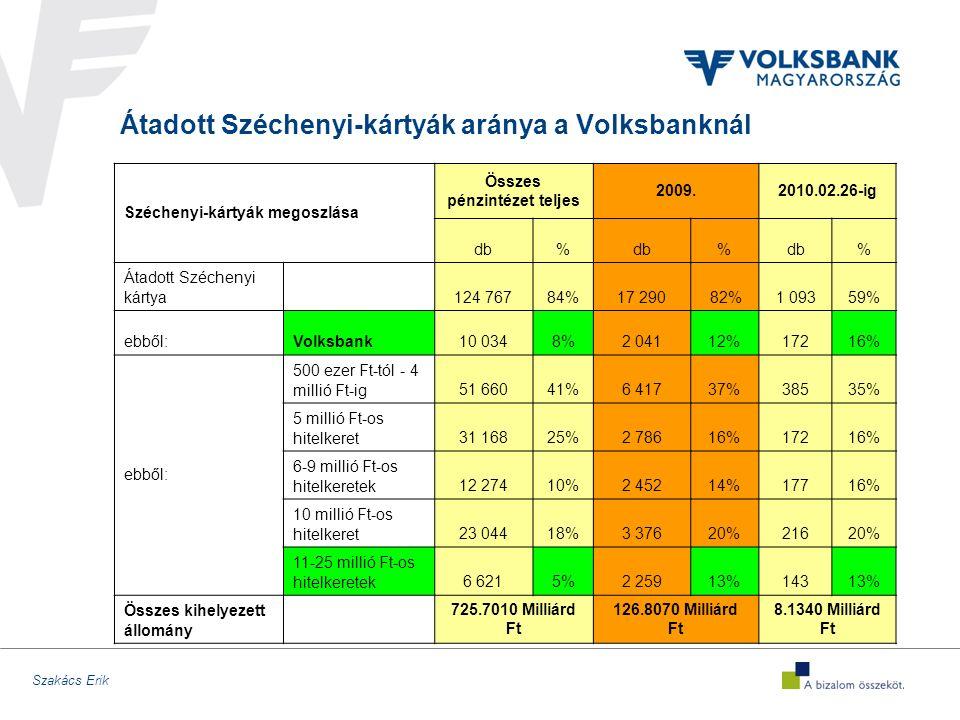 Szakács Erik Átadott Széchenyi-kártyák aránya a Volksbanknál Széchenyi-kártyák megoszlása Összes pénzintézet teljes 2009.2010.02.26-ig db% % % Átadott Széchenyi kártya 124 76784%17 290 82%1 09359% ebből:Volksbank10 0348%2 04112%17216% ebből: 500 ezer Ft-tól - 4 millió Ft-ig51 66041%6 41737%38535% 5 millió Ft-os hitelkeret31 16825%2 78616%17216% 6-9 millió Ft-os hitelkeretek12 27410%2 45214%17716% 10 millió Ft-os hitelkeret23 04418%3 37620%21620% 11-25 millió Ft-os hitelkeretek6 6215%2 25913%14313% Összes kihelyezett állomány 725.7010 Milliárd Ft 126.8070 Milliárd Ft 8.1340 Milliárd Ft