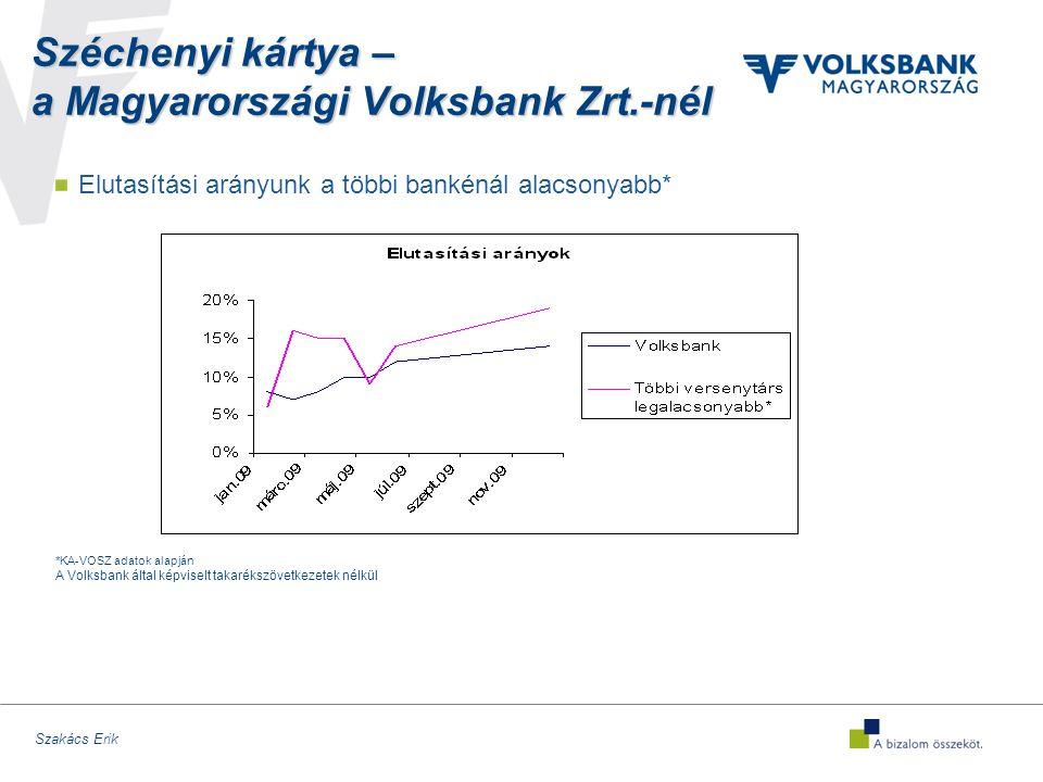 Szakács Erik Széchenyi kártya – a Magyarországi Volksbank Zrt.-nél Elutasítási arányunk a többi bankénál alacsonyabb* *KA-VOSZ adatok alapján A Volksbank által képviselt takarékszövetkezetek nélkül