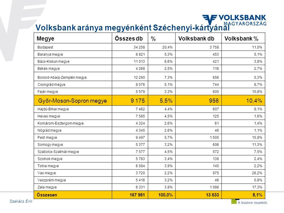 Szakács Erik Volksbank aránya megyénként Széchenyi-kártyánál MegyeÖsszes db%Volksbank dbVolksbank % Budapest34 25820,4%3 75811,0% Baranya megye8 8215,3%4535,1% Bács-Kiskun megye11 0136,6%4213,8% Békés megye4 2682,5%1162,7% Borsod-Abaúj-Zemplén megye12 2907,3%6565,3% Csongrád megye8 5765,1%7448,7% Fejér megye5 5793,3%60510,8% Győr-Moson-Sopron megye9 1755,5%95610,4% Hajdú-Bihar megye7 4624,4%6078,1% Heves megye7 5854,5%1251,6% Komárom-Esztergom megye4 3242,6%611,4% Nógrád megye4 3452,6%461,1% Pest megye9 4975,7%1 50515,8% Somogy megye5 3773,2%60611,3% Szabolcs-Szatmár megye7 5774,5%5727,5% Szolnok megye5 7833,4%1382,4% Tolna megye6 5843,9%1452,2% Vas megye3 7202,2%97526,2% Veszprém megye5 4163,2%460,8% Zala megye6 3313,8%1 09817,3% Összesen167 981100,0%13 6338,1%