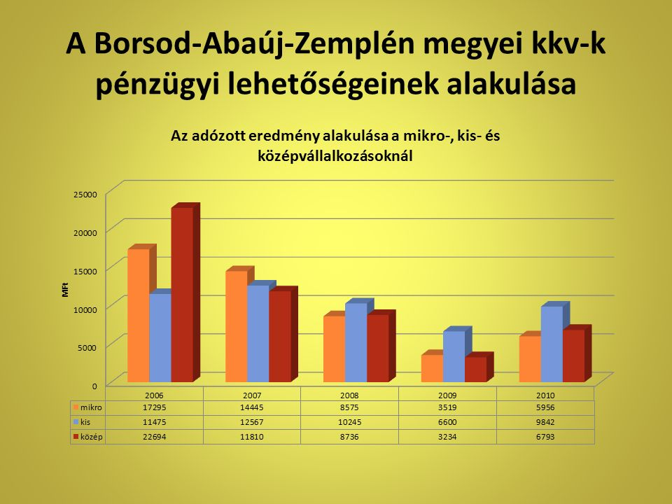A Borsod-Abaúj-Zemplén megyei kkv-k pénzügyi lehetőségeinek alakulása