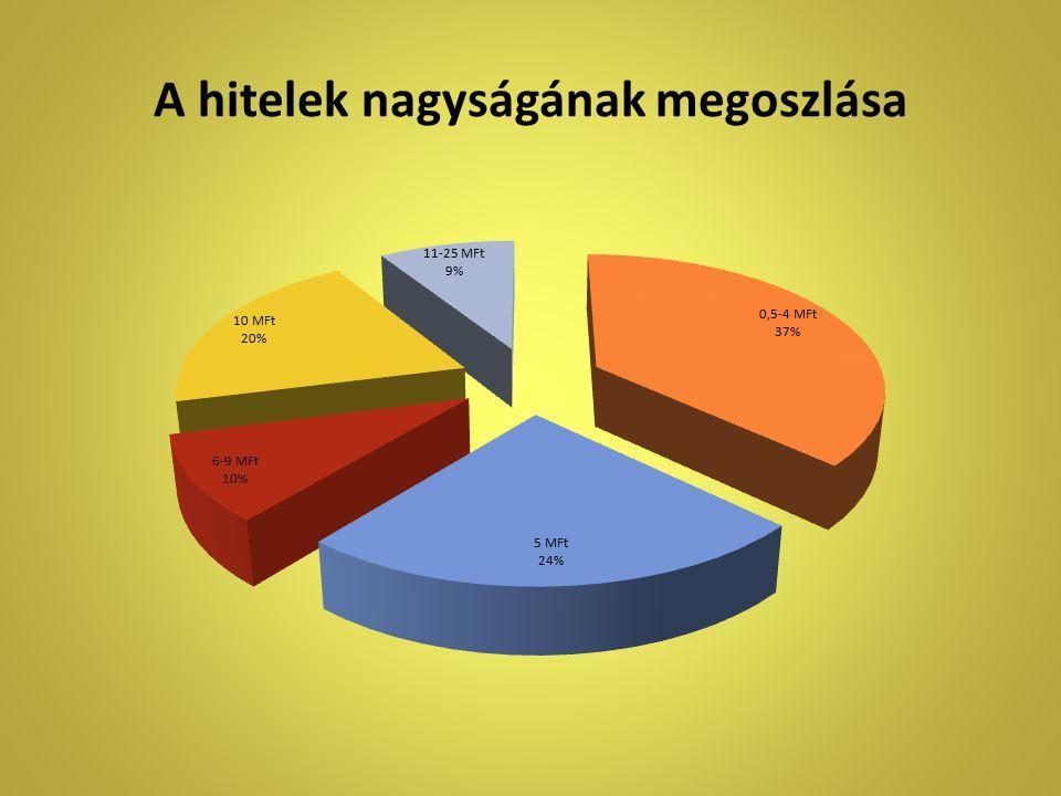 A hitelek nagyságának megoszlása