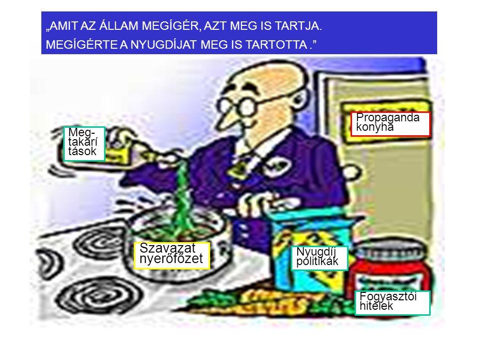 """Propaganda konyha Nyugdíj politikák Fogyasztói hitelek Szavazat nyerőfőzet Meg- takarí tások """"AMIT AZ ÁLLAM MEGÍGÉR, AZT MEG IS TARTJA."""