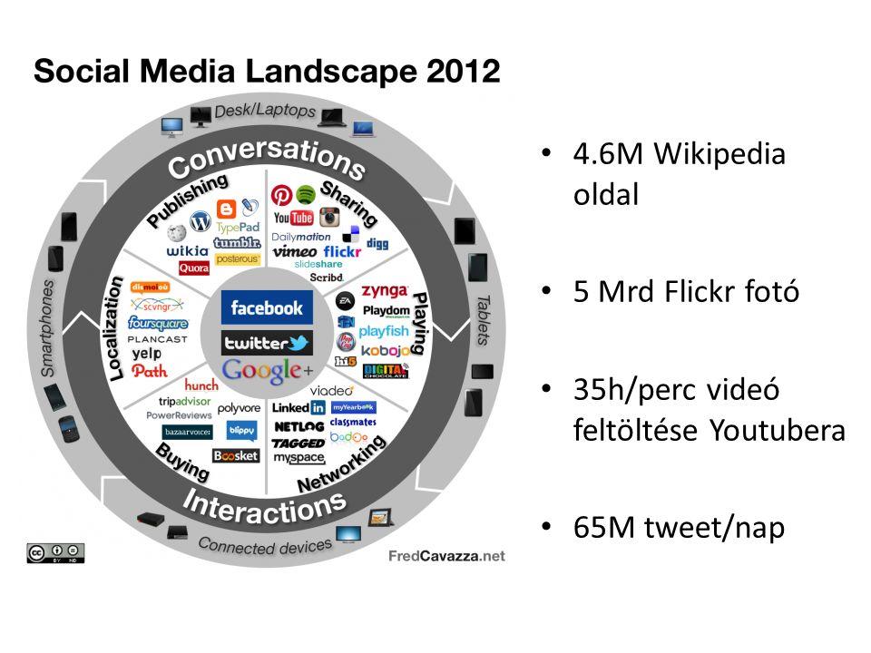 4.6M Wikipedia oldal 5 Mrd Flickr fotó 35h/perc videó feltöltése Youtubera 65M tweet/nap
