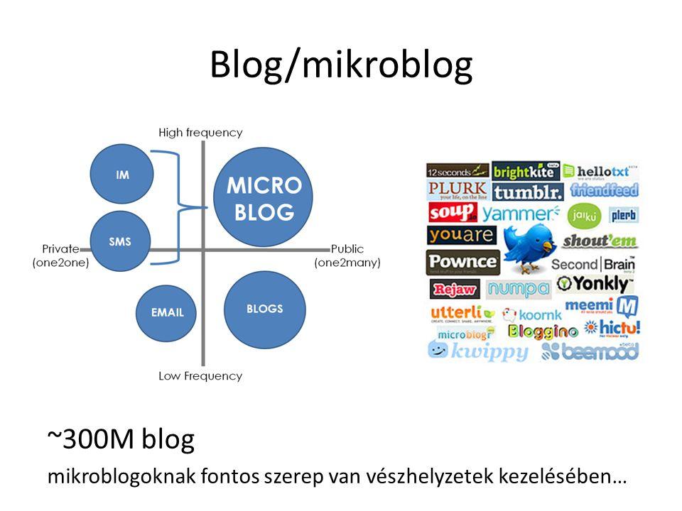 Blog/mikroblog ~300M blog mikroblogoknak fontos szerep van vészhelyzetek kezelésében…