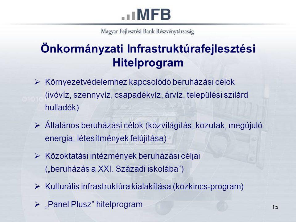 """15 Önkormányzati Infrastruktúrafejlesztési Hitelprogram  Környezetvédelemhez kapcsolódó beruházási célok (ivóvíz, szennyvíz, csapadékvíz, árvíz, települési szilárd hulladék)  Általános beruházási célok (közvilágítás, közutak, megújuló energia, létesítmények felújítása)  Közoktatási intézmények beruházási céljai (""""beruházás a XXI."""