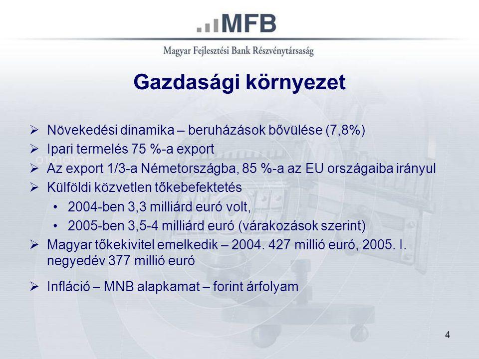 4 Gazdasági környezet  Növekedési dinamika – beruházások bővülése (7,8%)  Ipari termelés 75 %-a export  Az export 1/3-a Németországba, 85 %-a az EU országaiba irányul  Külföldi közvetlen tőkebefektetés 2004-ben 3,3 milliárd euró volt, 2005-ben 3,5-4 milliárd euró (várakozások szerint)  Magyar tőkekivitel emelkedik – 2004.