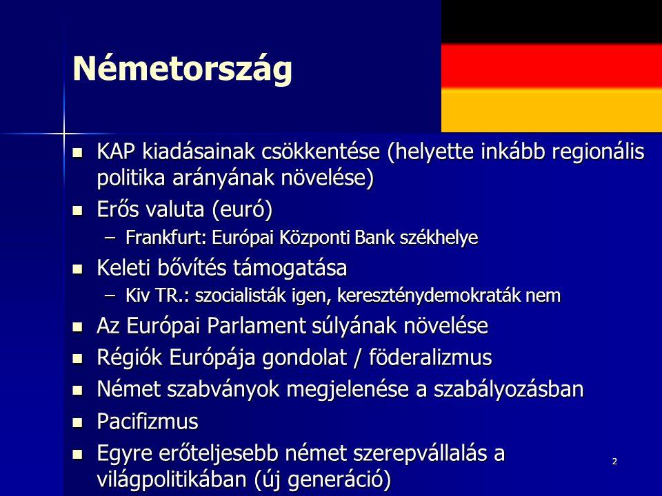 2 Németország KAP kiadásainak csökkentése (helyette inkább regionális politika arányának növelése) KAP kiadásainak csökkentése (helyette inkább regionális politika arányának növelése) Erős valuta (euró) Erős valuta (euró) –Frankfurt: Európai Központi Bank székhelye Keleti bővítés támogatása Keleti bővítés támogatása –Kiv TR.: szocialisták igen, kereszténydemokraták nem Az Európai Parlament súlyának növelése Az Európai Parlament súlyának növelése Régiók Európája gondolat / föderalizmus Régiók Európája gondolat / föderalizmus Német szabványok megjelenése a szabályozásban Német szabványok megjelenése a szabályozásban Pacifizmus Pacifizmus Egyre erőteljesebb német szerepvállalás a világpolitikában (új generáció) Egyre erőteljesebb német szerepvállalás a világpolitikában (új generáció)
