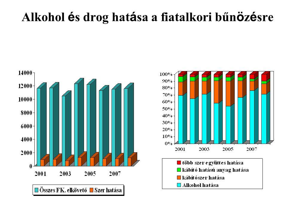 Alkohol é s drog hat á sa a fiatalkori bűn ö z é sre
