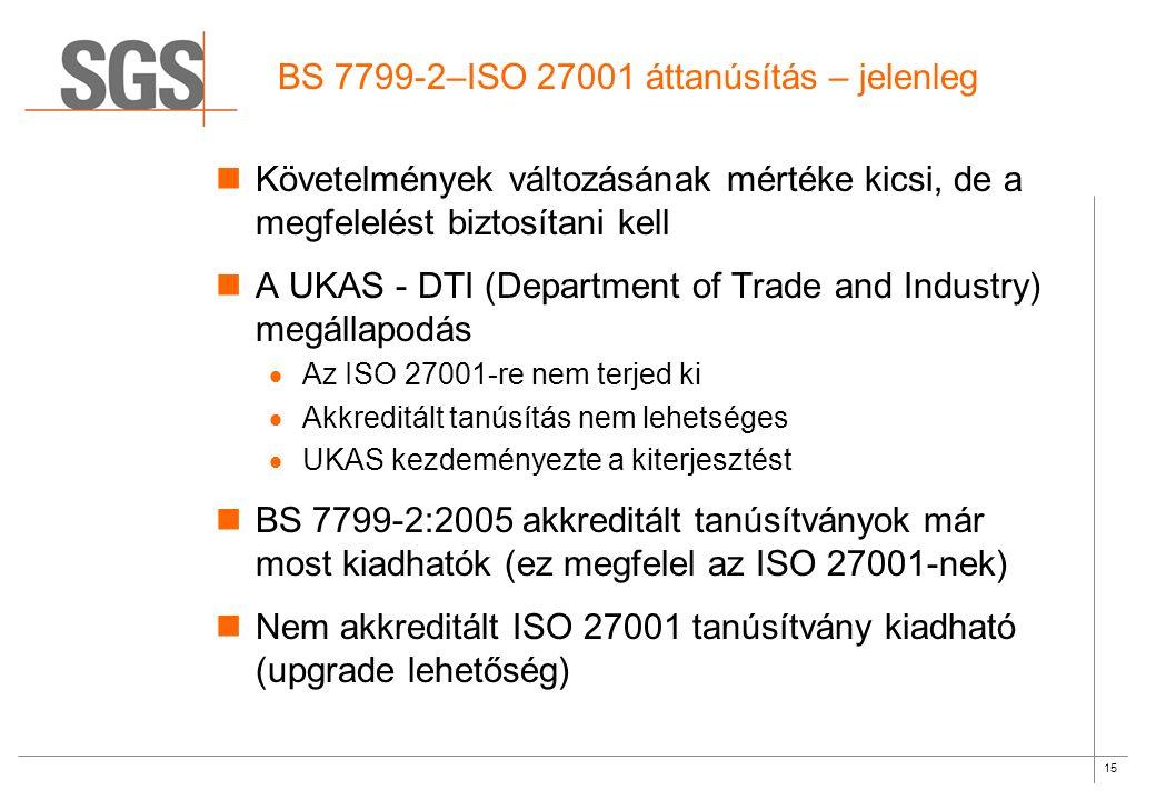 15 BS 7799-2–ISO 27001 áttanúsítás – jelenleg Követelmények változásának mértéke kicsi, de a megfelelést biztosítani kell A UKAS - DTI (Department of Trade and Industry) megállapodás  Az ISO 27001-re nem terjed ki  Akkreditált tanúsítás nem lehetséges  UKAS kezdeményezte a kiterjesztést BS 7799-2:2005 akkreditált tanúsítványok már most kiadhatók (ez megfelel az ISO 27001-nek) Nem akkreditált ISO 27001 tanúsítvány kiadható (upgrade lehetőség)