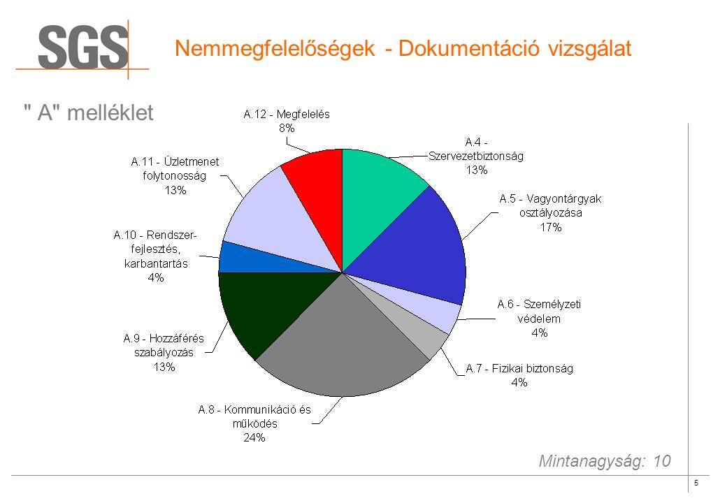 6 Dokumentáció vizsgálat - példák ISMS kialakítás – 57%.