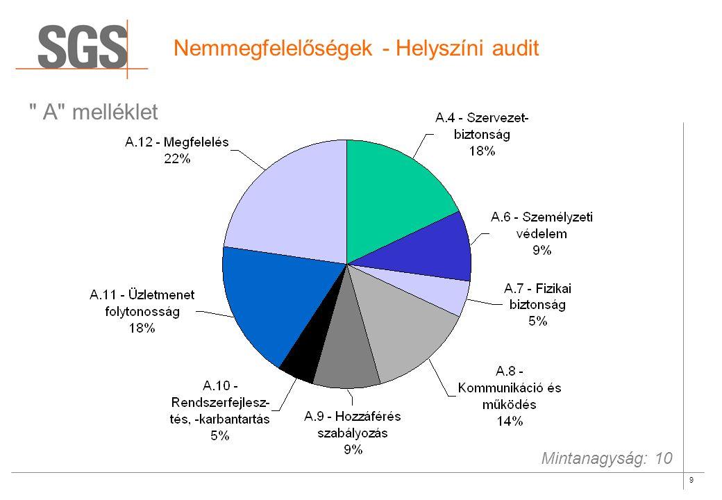 9 Nemmegfelelőségek - Helyszíni audit A melléklet Mintanagyság: 10