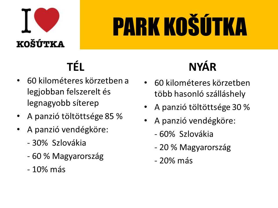 TÉL 60 kilométeres körzetben a legjobban felszerelt és legnagyobb síterep A panzió töltöttsége 85 % A panzió vendégköre: - 30% Szlovákia - 60 % Magyarország - 10% más NYÁR 60 kilométeres körzetben több hasonló szálláshely A panzió töltöttsége 30 % A panzió vendégköre: - 60% Szlovákia - 20 % Magyarország - 20% más PARK KOŠÚTKA